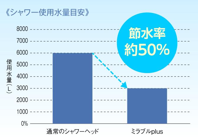 シャワー使用水量目安:節水率約50%の実験結果
