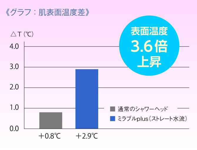 グラフ:肌表面温度差の測定結果は表面温度3.6倍上昇