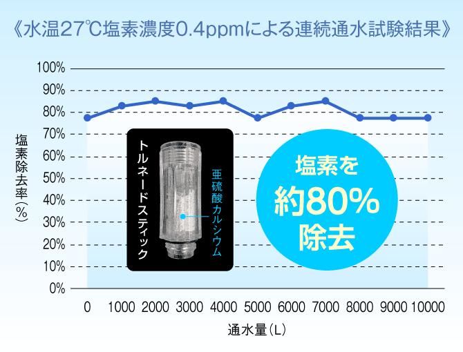 水温27℃塩素濃度0.4ppmによる連続通水試験結果