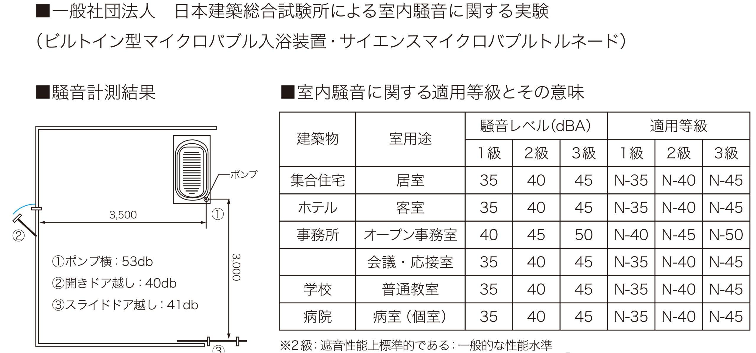 一般社団法人日本建築総合試験所による室内騒音に関する実験