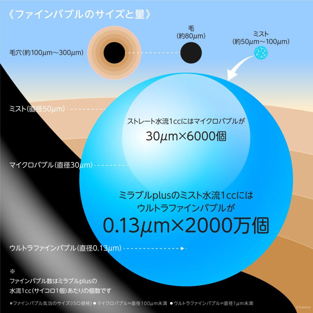 増量となったミラブルプラスの泡のイラスト説明
