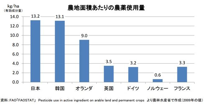 農地面積あたりの農薬使用量