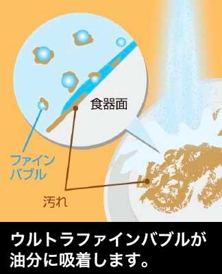 ウルトラファインバブルが油分に吸着します。