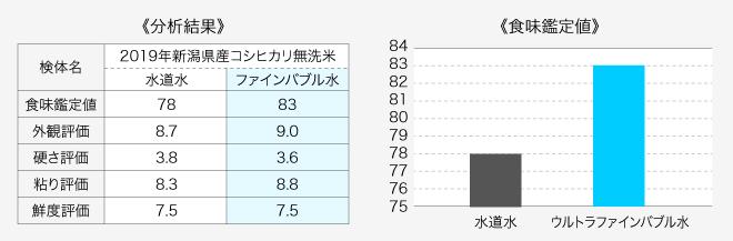 米(炊飯)におけるウルトラファインバブル水の効果試験