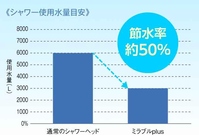 違いその3:節水効果がアップした水量変化のグラフ