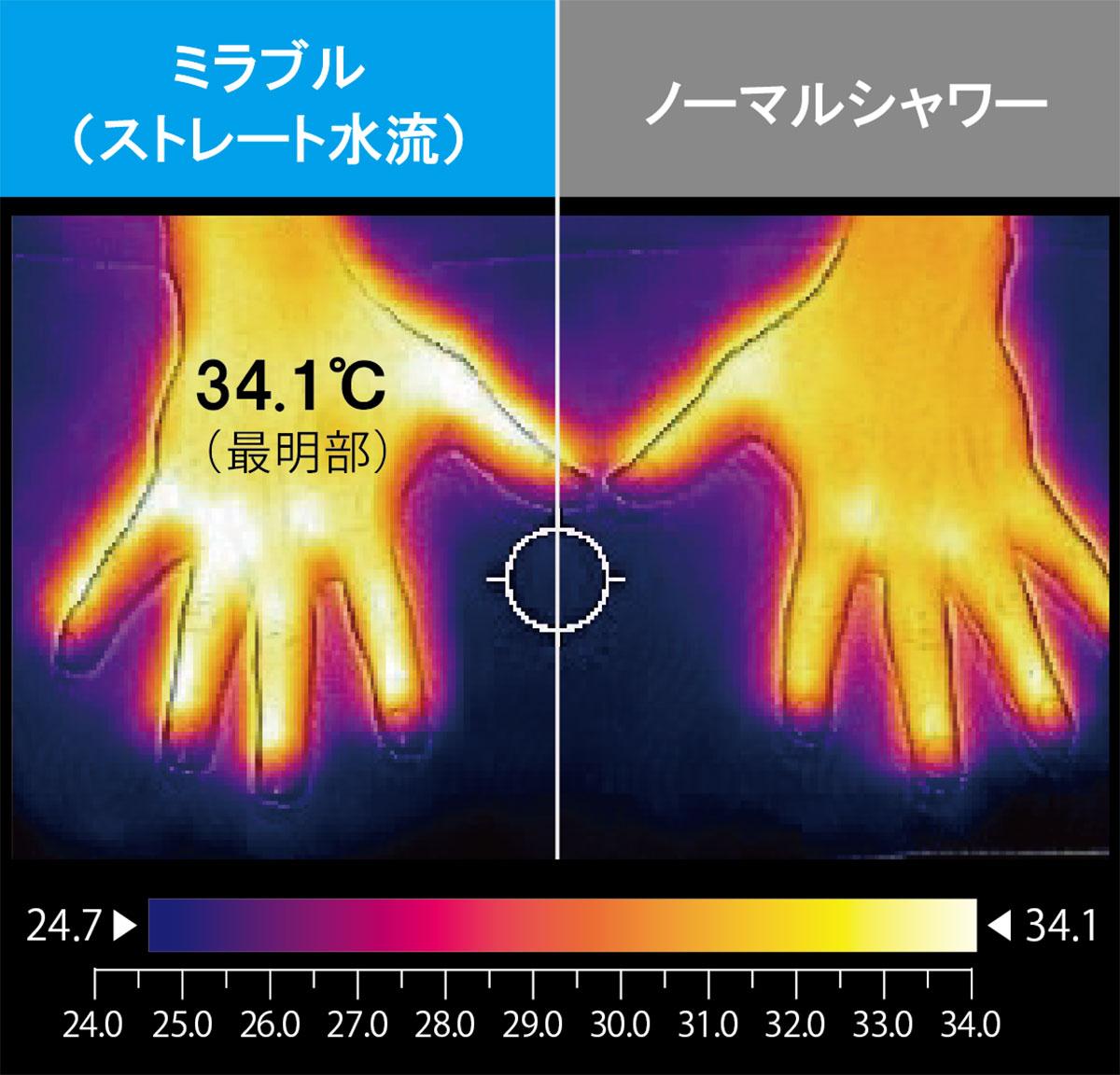 肌表面温度の変化結果